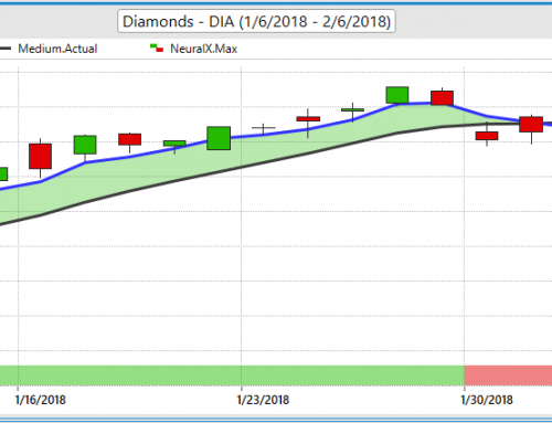 DIA ETF – Diamond ETF Trading Journal with VantagePoint