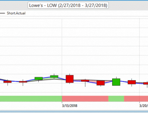 LOW Stock – Lowe's Trading Journal with VantagePoint