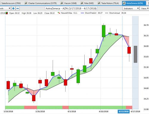 AZN Stock – AstraZeneca Trading Journal with VantagePoint