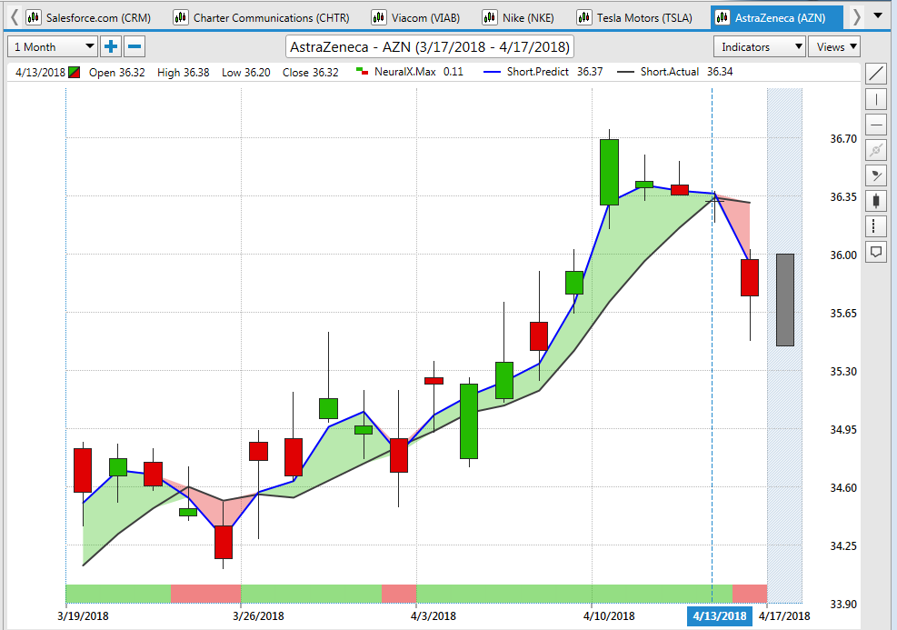 chart of AZN stock in VantagePoint