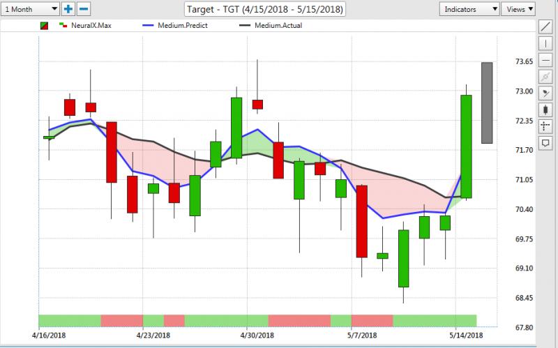 TGT Stock