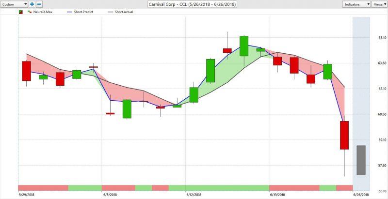 CCL Stock