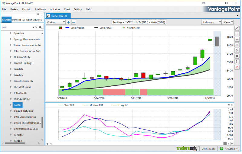 VantagePoint Software Now Forecasts for Twitter, Inc. (TWTR) and Other Social Media Stocks