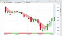 VMW Stock