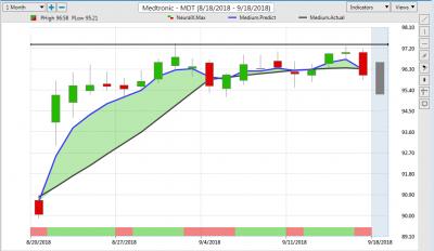 MDT STock chart