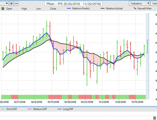 PFE Stock – Pfizer Trading Journal with VantagePoint