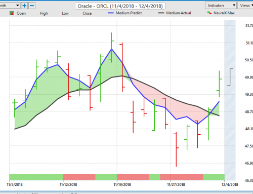ORCL Stock – Oracle Trading Journal with VantagePoint