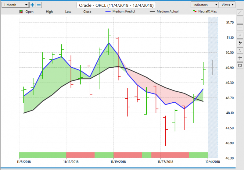 ORCL Stock