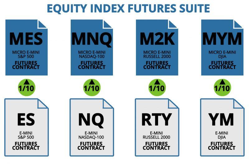 Micro eMini Stock Indexes