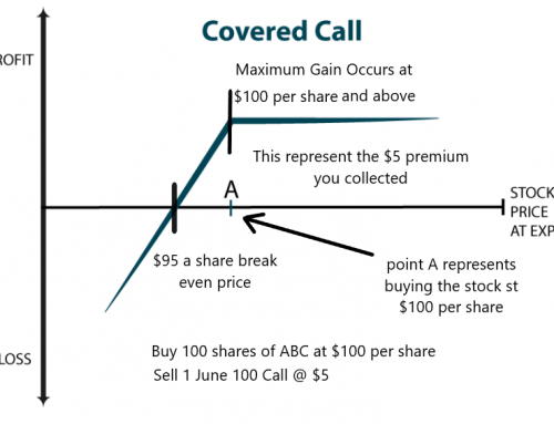 Understanding Options:  Learning to Sell Time with Covered Calls