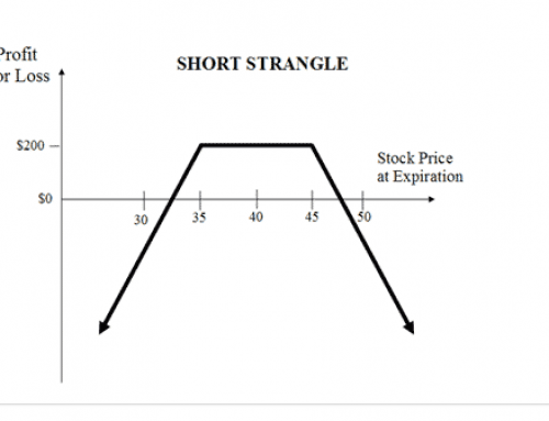Understanding Options:  Trading Short Strangles