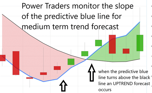Uptrend Forecast