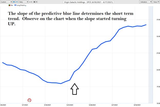 Blue Line Indicator - SPCE