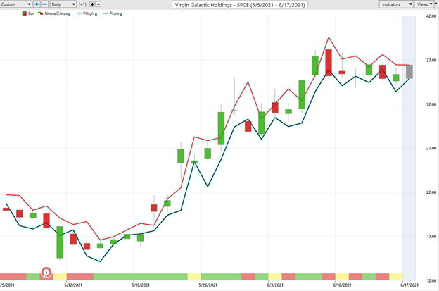Trend Analysis SPCE