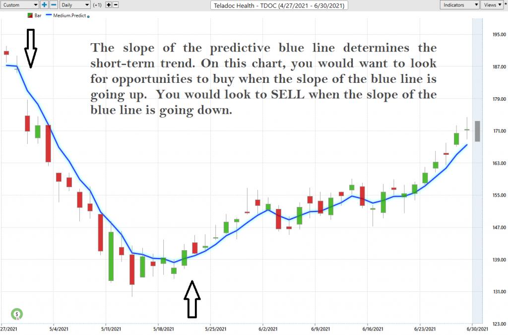 Teledoc Predictive Movement