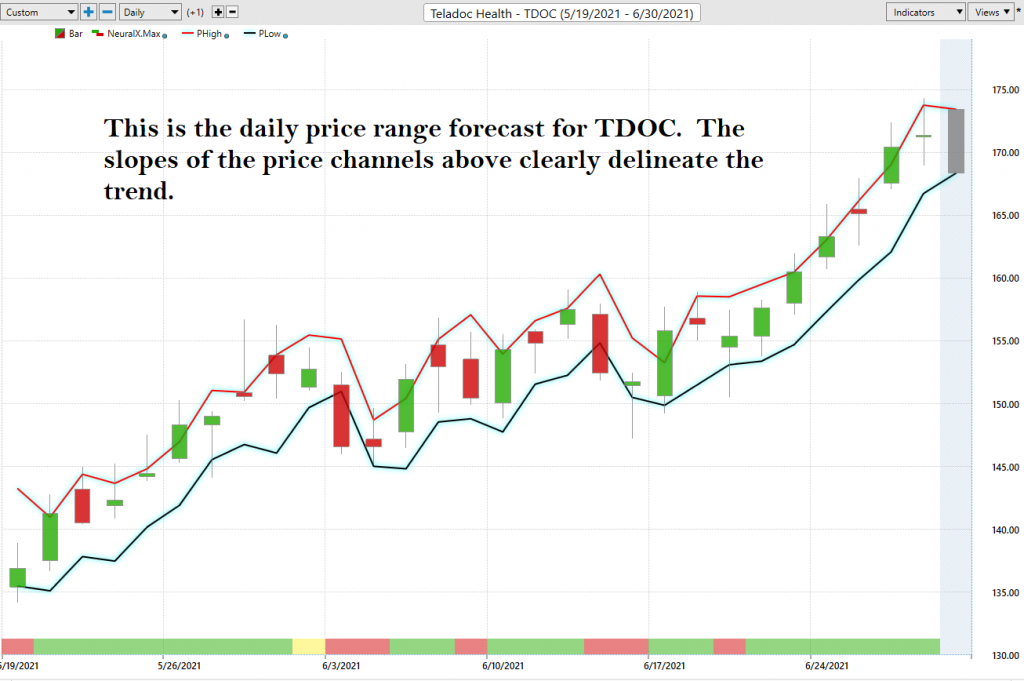 TDOC Daily Price Range Forecast