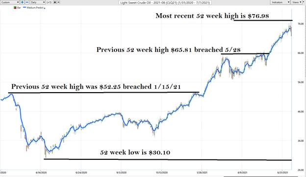 Crude Oil 52 Week High