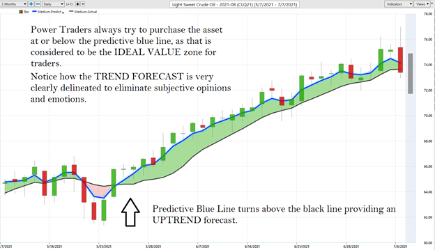 Trend Forecasting of Crude Oil