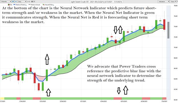 Crude Oil Trend strength