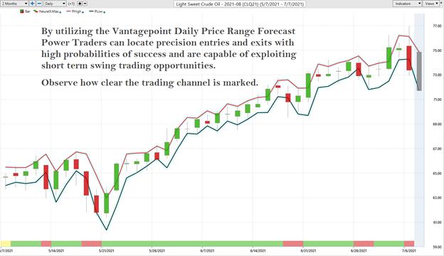 Daily Price Range Oil