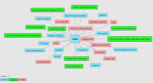 Adobe Intermarket Analysis