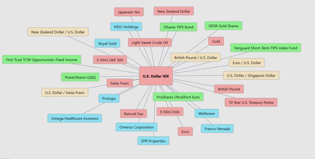 U.S. Dollar Intermarket Correlation
