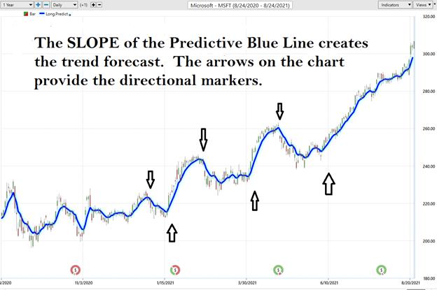 VantagePoint Predictive Line
